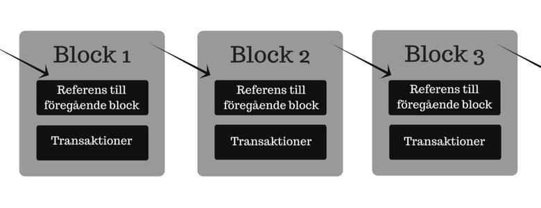 Blockkedja